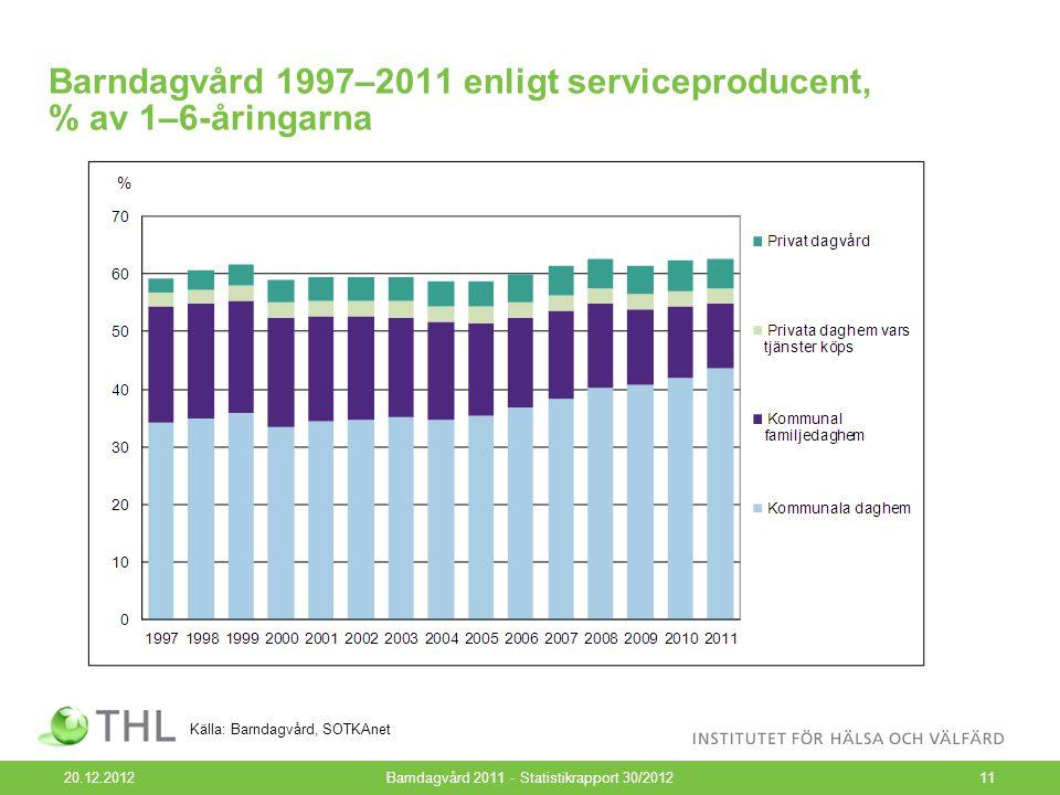 Barndagvård 1997–2011 enligt serviceproducent, % av 1–6-åringarna 20.12.2012Barndagvård 2011 - Statistikrapport 30/201211 Källa: Barndagvård, SOTKAnet