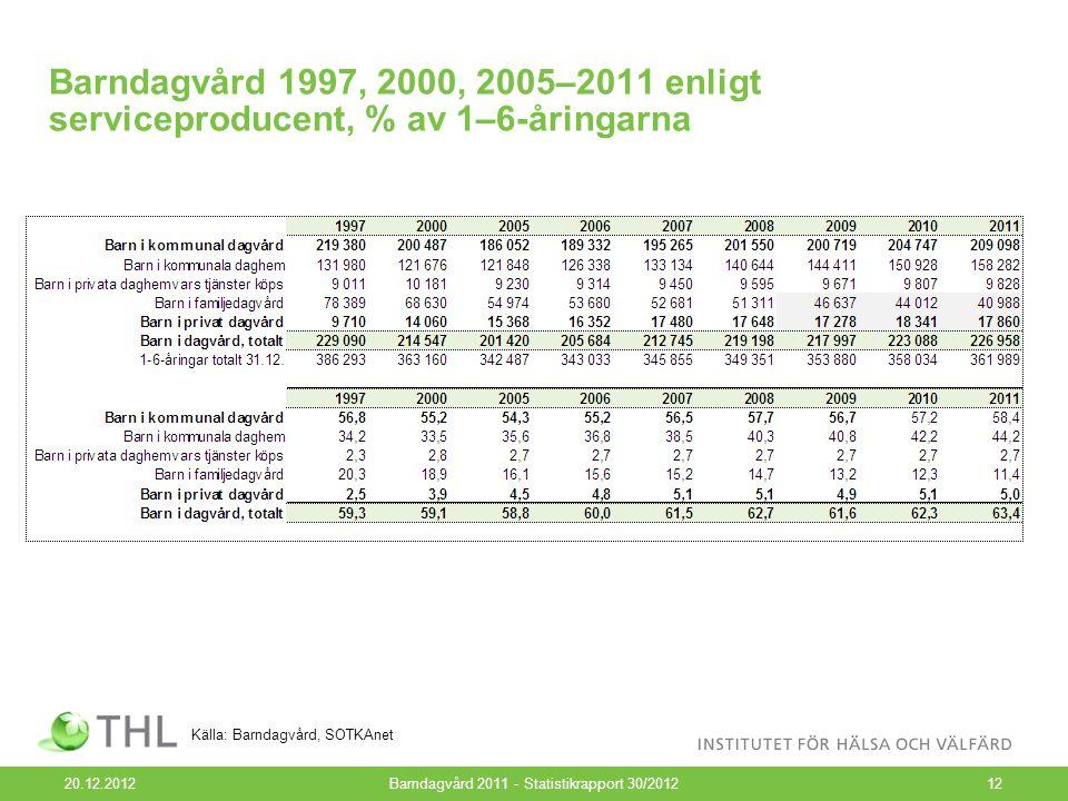 Barndagvård 1997, 2000, 2005–2011 enligt serviceproducent, % av 1–6-åringarna 20.12.2012Barndagvård 2011 - Statistikrapport 30/201212 Källa: Barndagvård, SOTKAnet