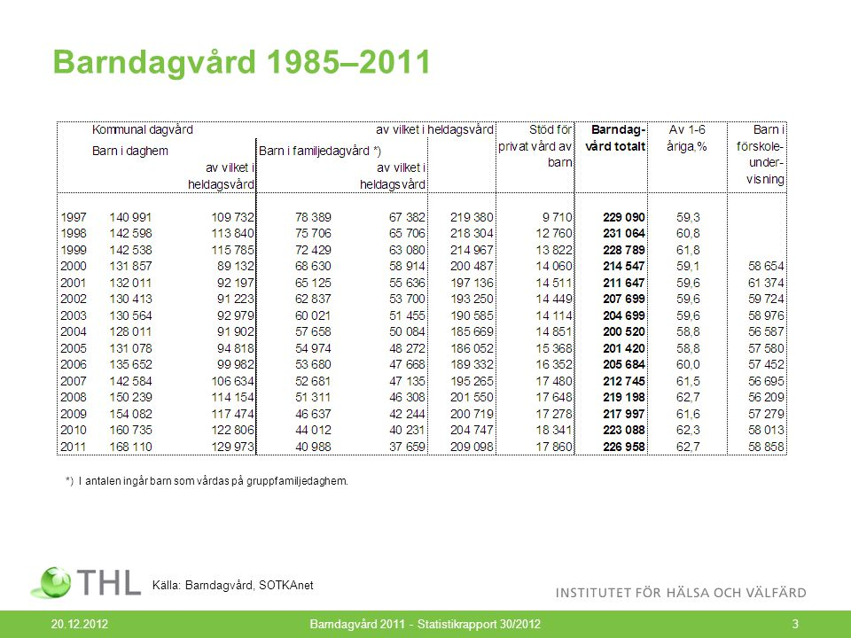 Barndagvård 1985–2011 20.12.2012Barndagvård 2011 - Statistikrapport 30/20123 Källa: Barndagvård, SOTKAnet *) I antalen ingår barn som vårdas på gruppfamiljedaghem.