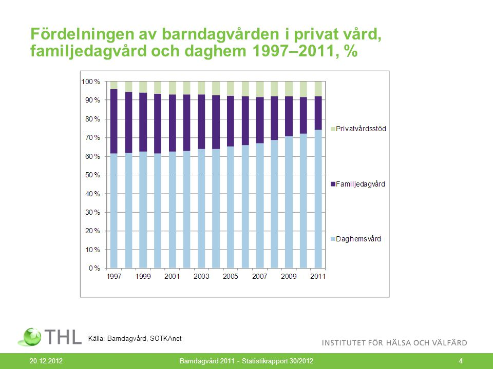 Barn i dagvård enligt åldersgrupp 1997–2011 20.12.2012Barndagvård 2011 - Statistikrapport 30/20125 Källa: Barndagvård, SOTKAnet