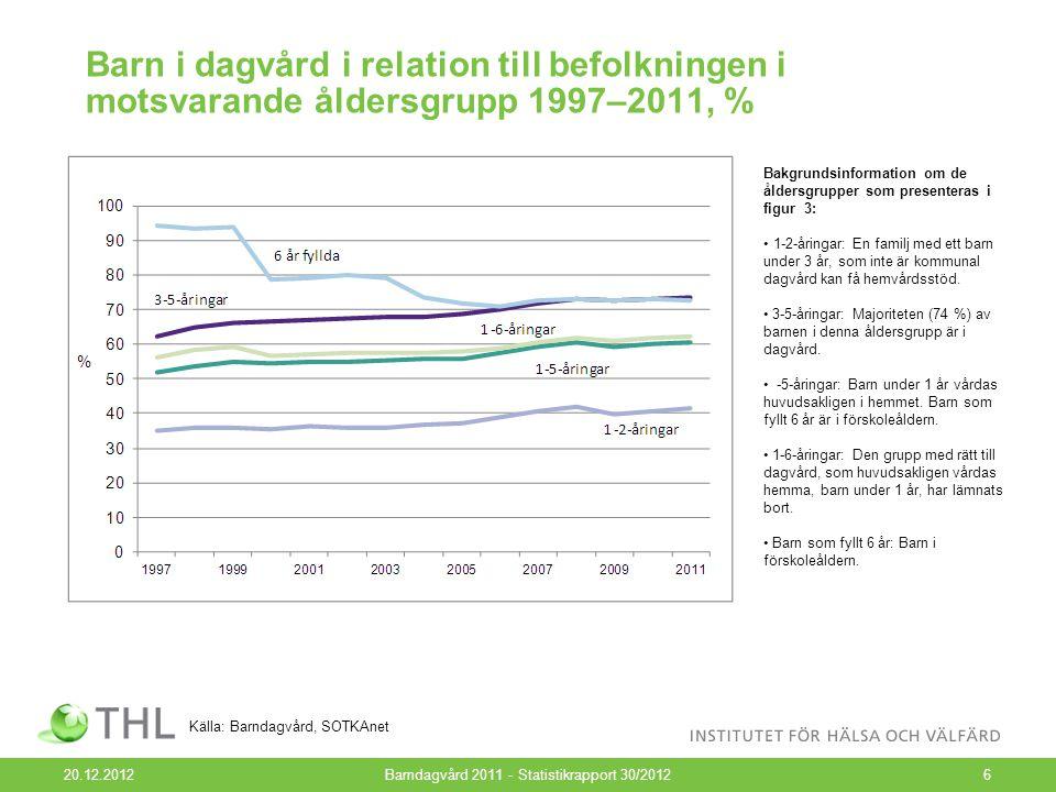Andelarna barn i dagvård per åldersgrupp 1997–2011, % 20.12.2012Barndagvård 2011 - Statistikrapport 30/20127 Källa: Barndagvård, SOTKAnet