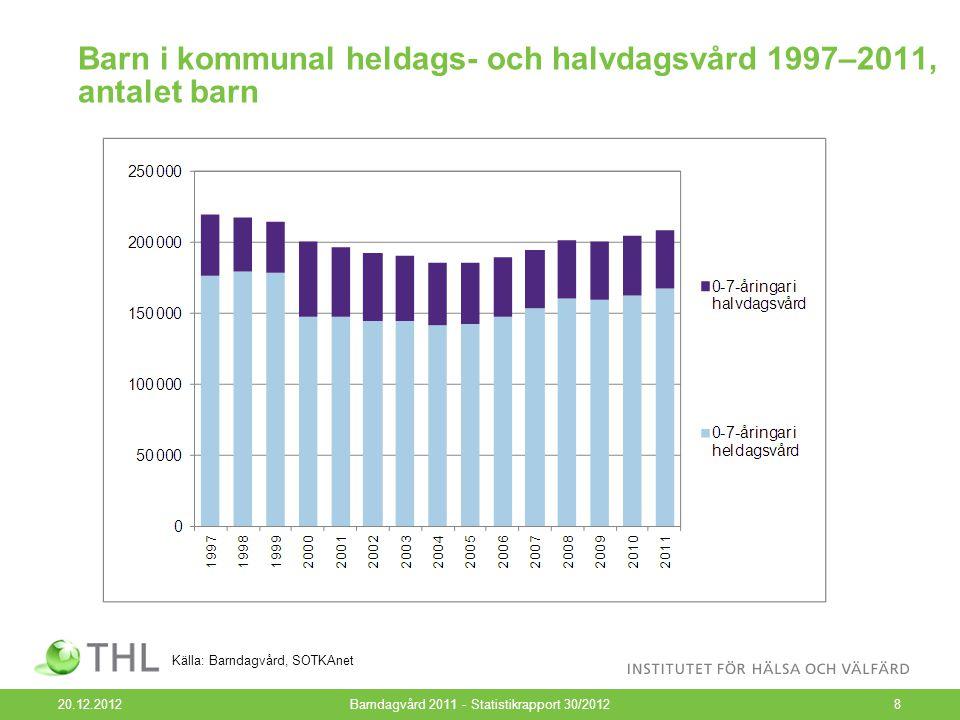 Andelarna barn i kommunal heldags- och halvdagsvård av barn i vård 1997–2011, % 20.12.2012Barndagvård 2011 - Statistikrapport 30/20129 Källa: Barndagvård, SOTKAnet
