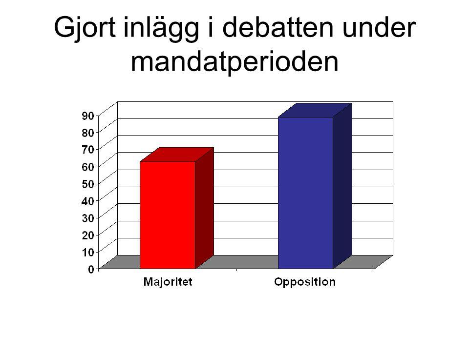 Gjort inlägg i debatten under mandatperioden