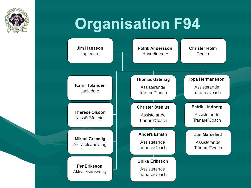 Thomas Gatehag Assisterande Tränare/Coach Organisation F94 Jim Hansson Lagledare Christer Stenius Assisterande Tränare/Coach Anders Erman Assisterande