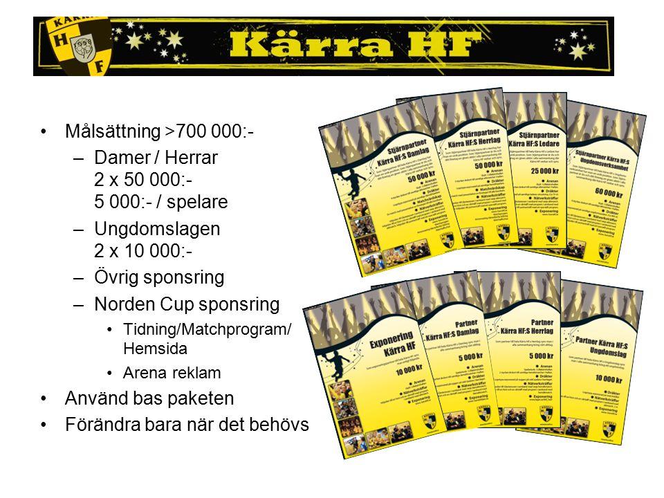 Målsättning >700 000:- –Damer / Herrar 2 x 50 000:- 5 000:- / spelare –Ungdomslagen 2 x 10 000:- –Övrig sponsring –Norden Cup sponsring Tidning/Matchp