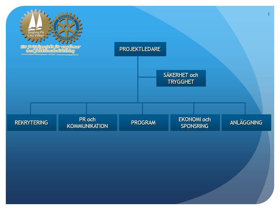 2 SÄKERHET och TRYGGHET ARBETSUPPGIFTER Intervju av vårdare/förälder till deltagare Focus på säkerhetsaspekter under planering och lägerveckan Utbildning i brand – första hjälpen – Hlr - livräddning Lyft och bär ansvarig Kontroll av anläggning Kontakt med räddningstjänst, polis, vårdcentral Upprättande och ansvarig för handlingsplaner
