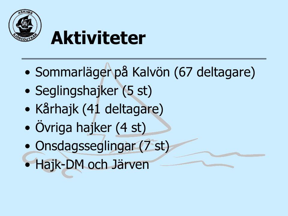 Aktiviteter Sommarläger på Kalvön (67 deltagare) Seglingshajker (5 st) Kårhajk (41 deltagare) Övriga hajker (4 st) Onsdagsseglingar (7 st) Hajk-DM och Järven