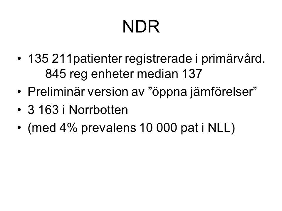 NDR 135 211patienter registrerade i primärvård.