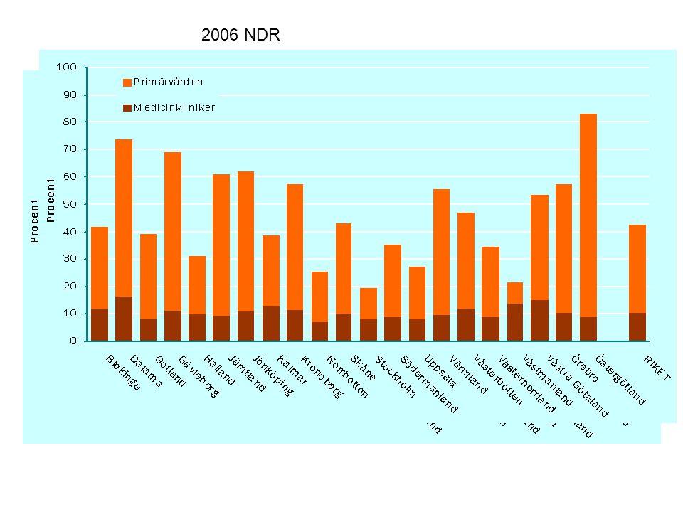 2006 NDR