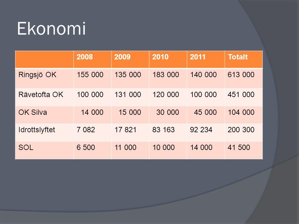 Ekonomi 2008200920102011Totalt Ringsjö OK155 000135 000183 000140 000613 000 Rävetofta OK100 000131 000120 000100 000451 000 OK Silva 14 000 15 000 30