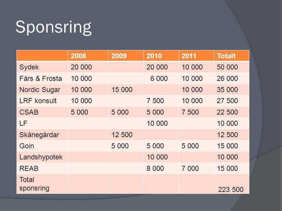 Sponsring 2008200920102011Totalt Sydek20 000 10 00050 000 Färs & Frosta10 000 6 00010 00026 000 Nordic Sugar10 00015 00010 00035 000 LRF konsult10 000