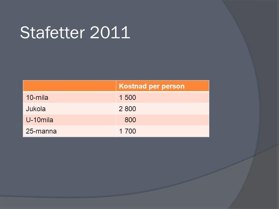 Stafetter 2011 Kostnad per person 10-mila1 500 Jukola2 800 U-10mila 800 25-manna1 700