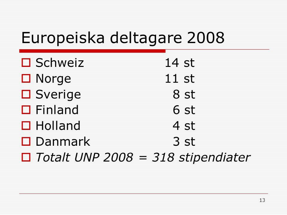 13 Europeiska deltagare 2008  Schweiz14 st  Norge11 st  Sverige 8 st  Finland 6 st  Holland 4 st  Danmark 3 st  Totalt UNP 2008 = 318 stipendia