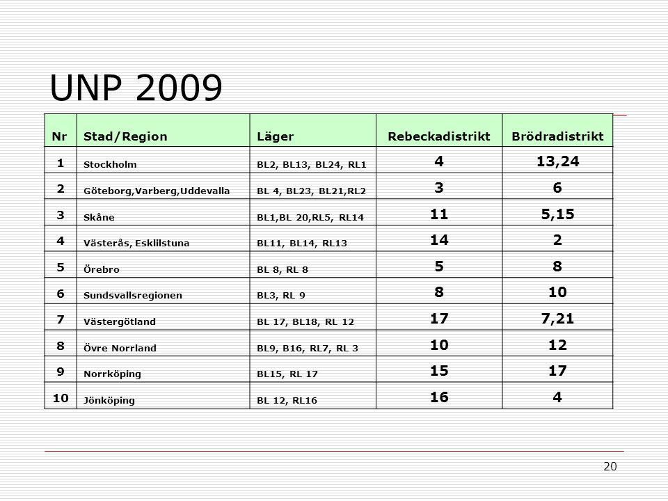 20 NrStad/RegionLägerRebeckadistriktBrödradistrikt 1 StockholmBL2, BL13, BL24, RL1 413,24 2 Göteborg,Varberg,UddevallaBL 4, BL23, BL21,RL2 36 3 SkåneB