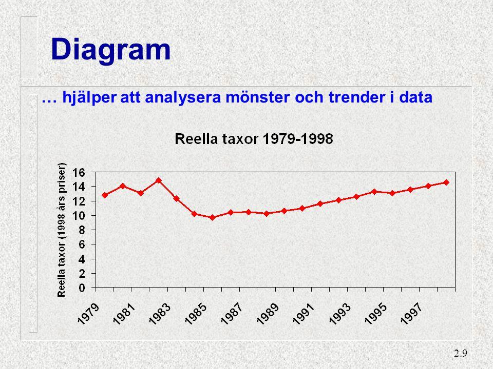 2.9 Diagram … hjälper att analysera mönster och trender i data