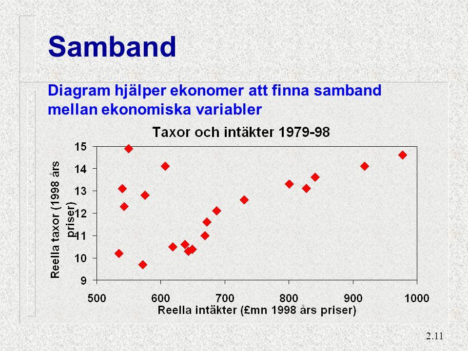 2.11 Samband Diagram hjälper ekonomer att finna samband mellan ekonomiska variabler