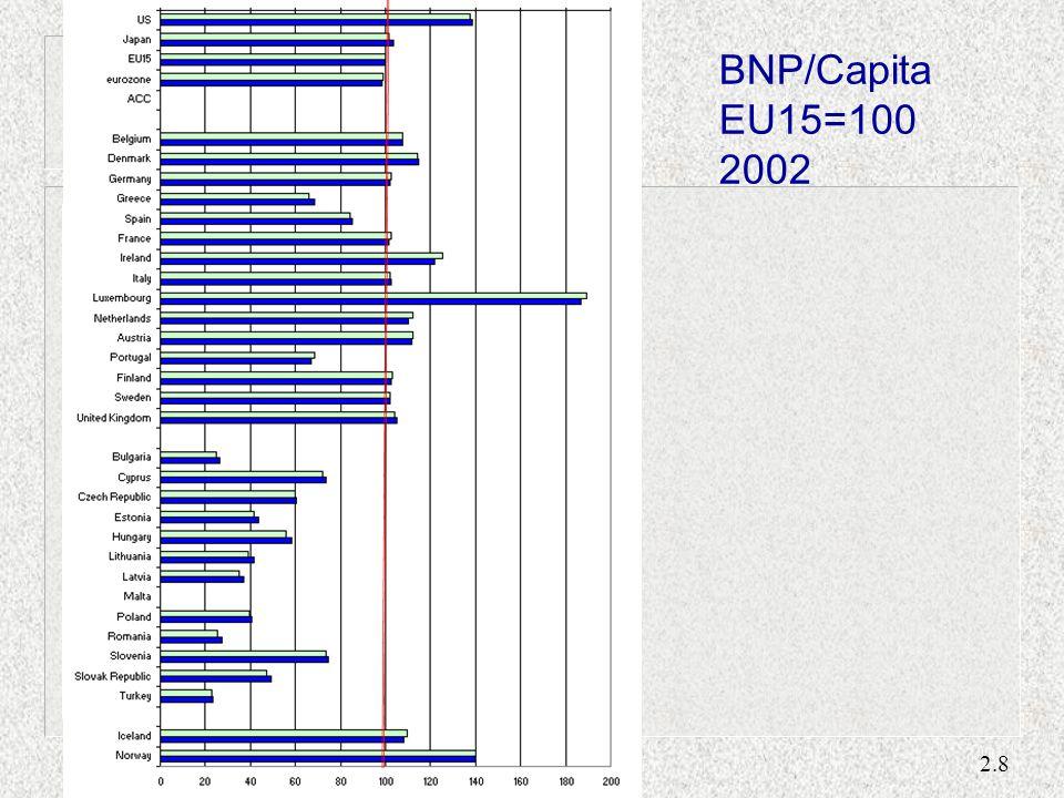 2.8 BNP/Capita EU15=100 2002