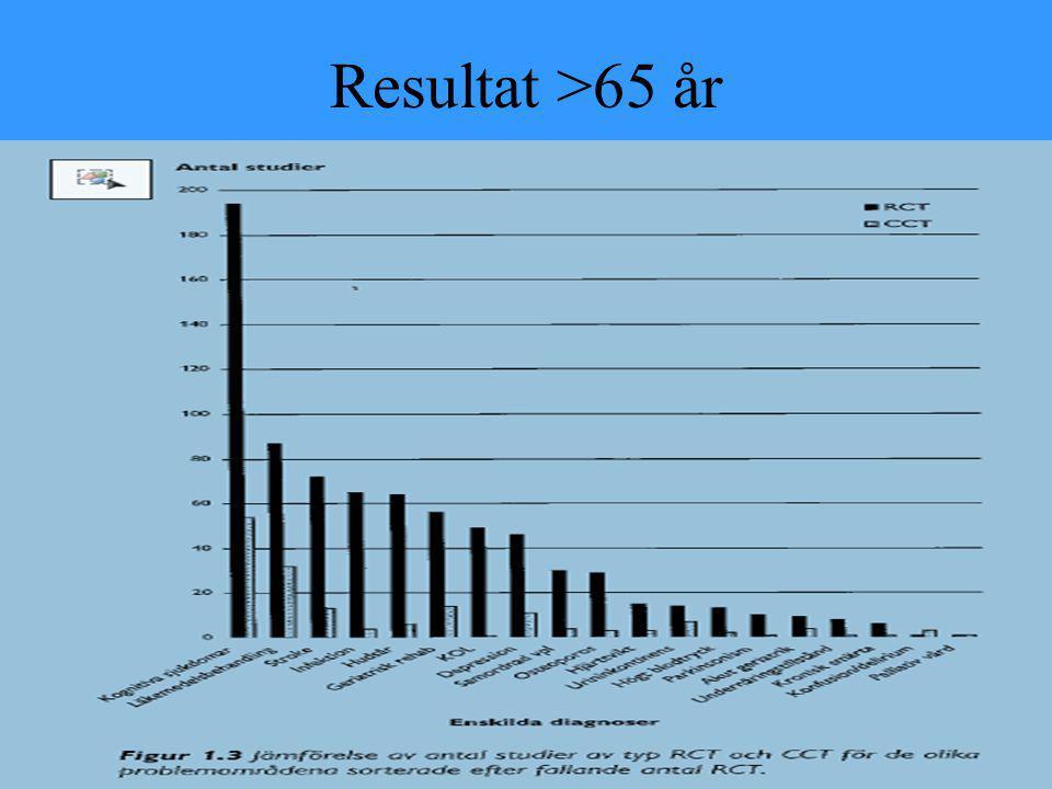 Resultat >65 år