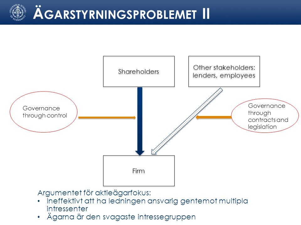 Shareholders Firm Governance through control Argumentet för aktieägarfokus: Ineffektivt att ha ledningen ansvarig gentemot multipla intressenter Ägarna är den svagaste intressegruppen Other stakeholders: lenders, employees Governance through contracts and legislation Ä GARSTYRNINGSPROBLEMET II