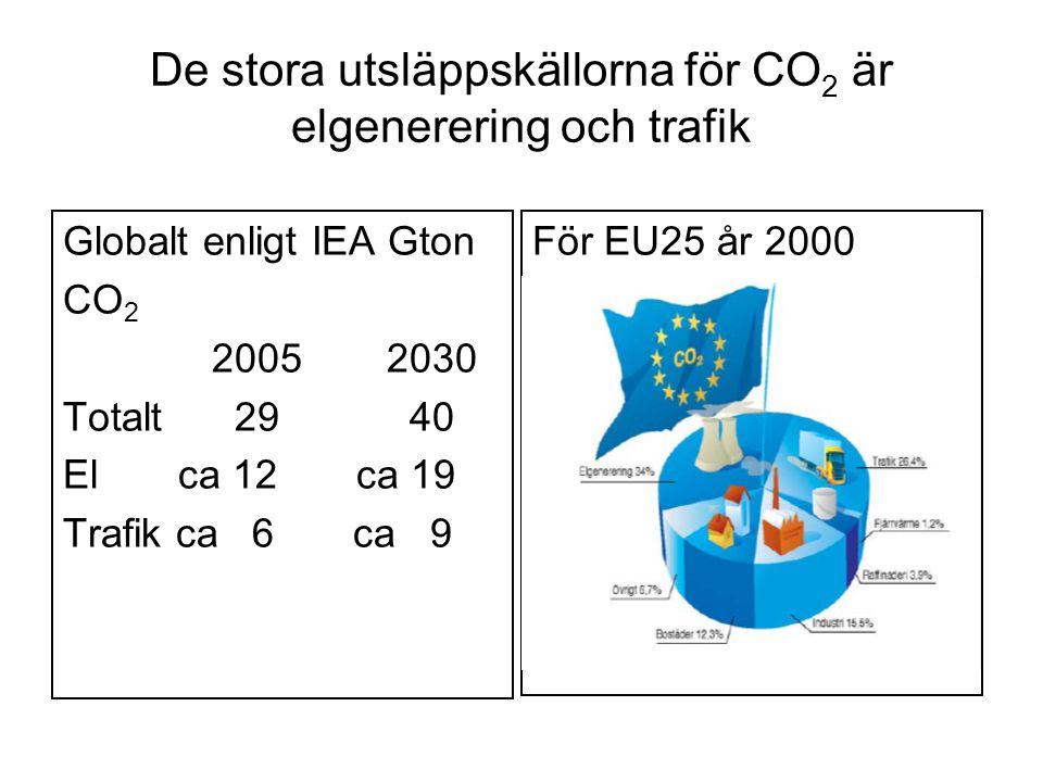 De stora utsläppskällorna för CO 2 är elgenerering och trafik Globalt enligt IEA Gton CO 2 2005 2030 Totalt 29 40 El ca 12 ca 19 Trafik ca 6 ca 9 För EU25 år 2000