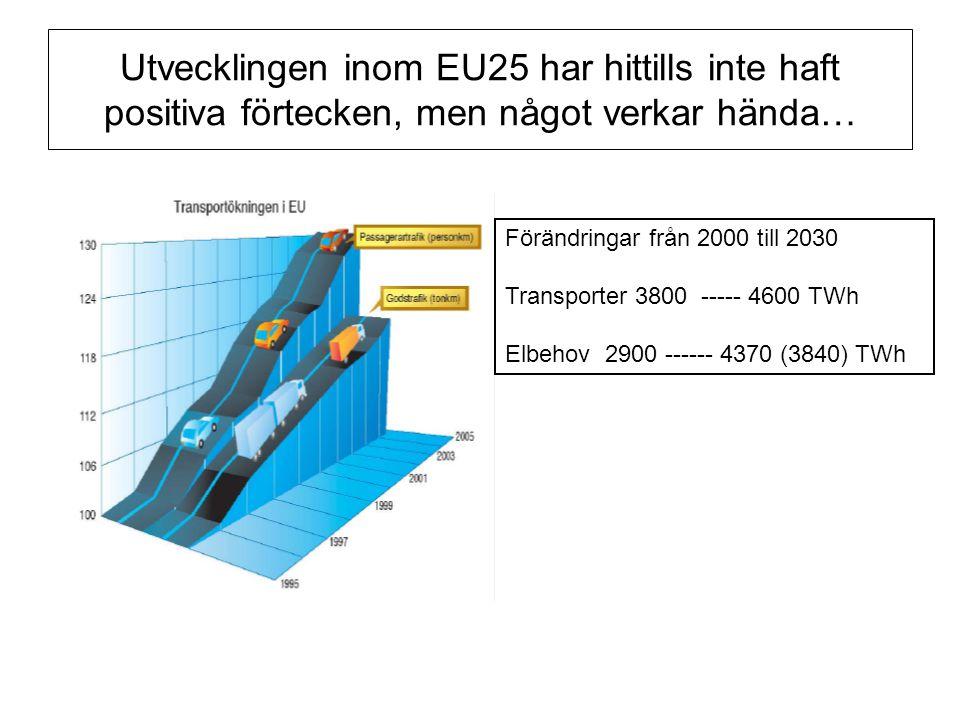Utvecklingen inom EU25 har hittills inte haft positiva förtecken, men något verkar hända… Förändringar från 2000 till 2030 Transporter 3800 ----- 4600 TWh Elbehov 2900 ------ 4370 (3840) TWh