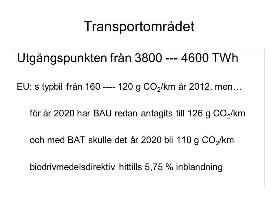 Transportområdet Utgångspunkten från 3800 --- 4600 TWh EU: s typbil från 160 ---- 120 g CO 2 /km år 2012, men… för år 2020 har BAU redan antagits till 126 g CO 2 /km och med BAT skulle det år 2020 bli 110 g CO 2 /km biodrivmedelsdirektiv hittills 5,75 % inblandning