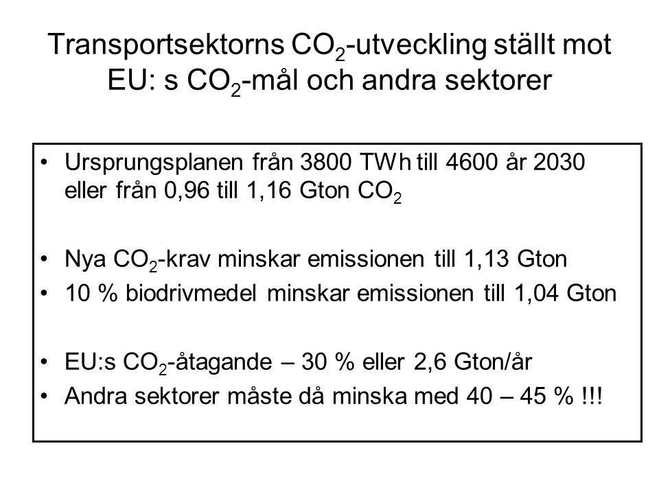 Transportsektorns CO 2 -utveckling ställt mot EU: s CO 2 -mål och andra sektorer Ursprungsplanen från 3800 TWh till 4600 år 2030 eller från 0,96 till 1,16 Gton CO 2 Nya CO 2 -krav minskar emissionen till 1,13 Gton 10 % biodrivmedel minskar emissionen till 1,04 Gton EU:s CO 2 -åtagande – 30 % eller 2,6 Gton/år Andra sektorer måste då minska med 40 – 45 % !!!