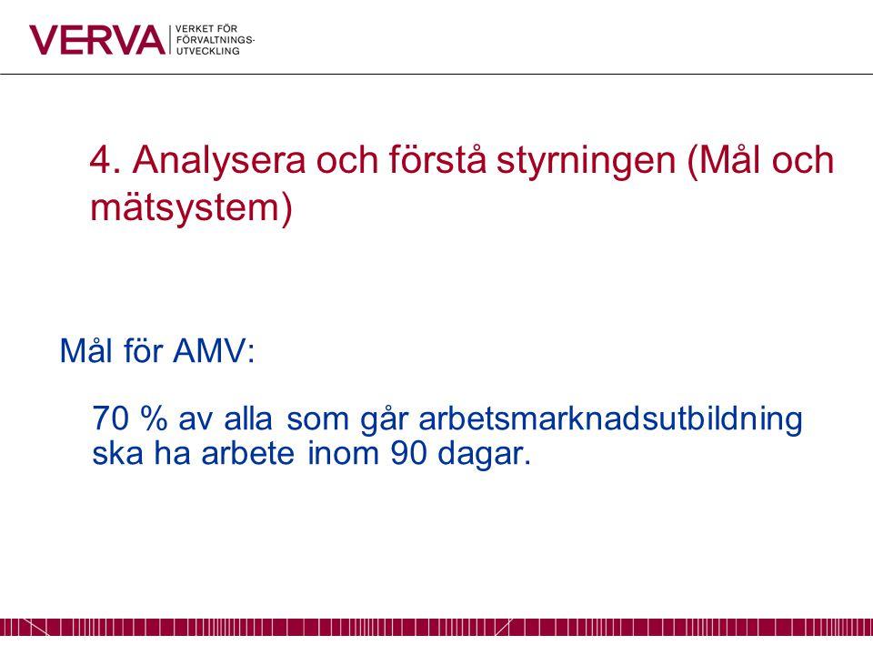 4. Analysera och förstå styrningen (Mål och mätsystem) Mål för AMV: 70 % av alla som går arbetsmarknadsutbildning ska ha arbete inom 90 dagar.