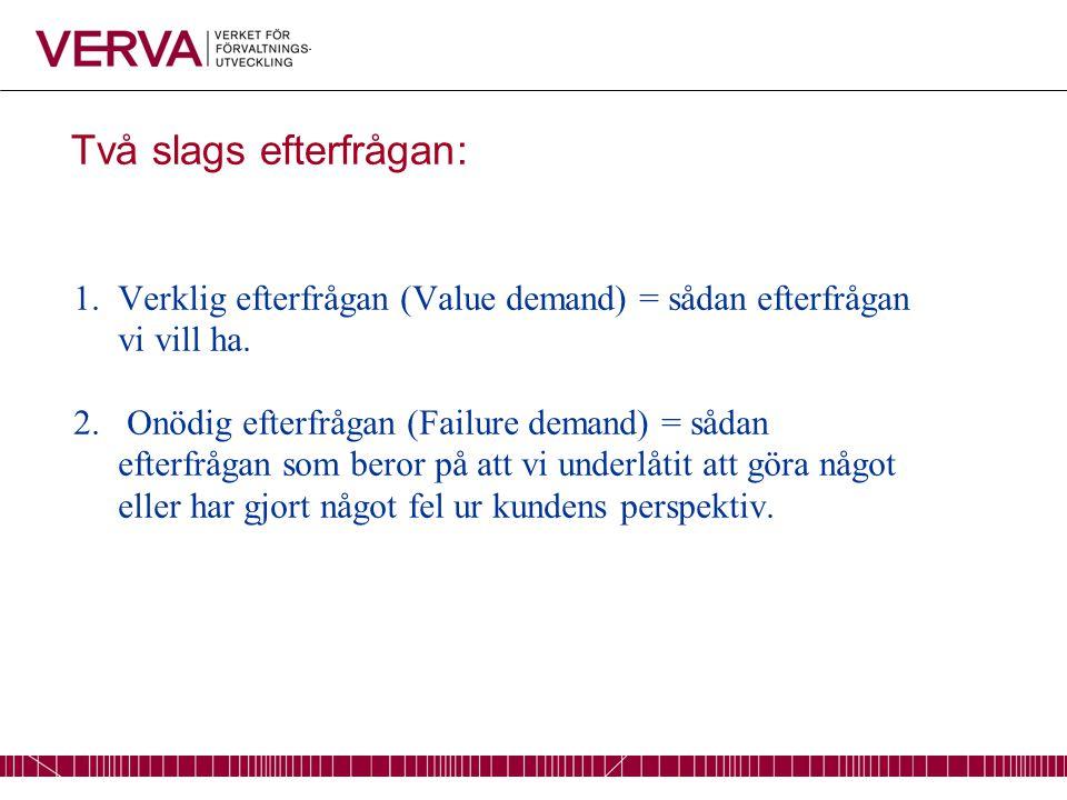 Två slags efterfrågan: 1.Verklig efterfrågan (Value demand) = sådan efterfrågan vi vill ha.