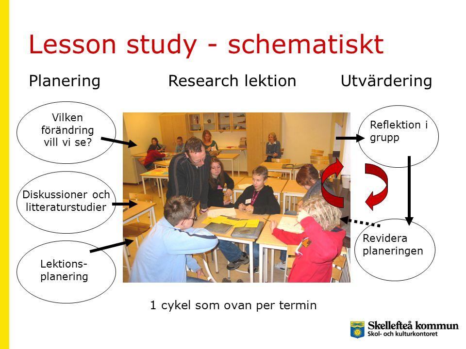 Lesson study - schematiskt PlaneringResearch lektionUtvärdering Vilken förändring vill vi se? Diskussioner och litteraturstudier Lektions- planering R