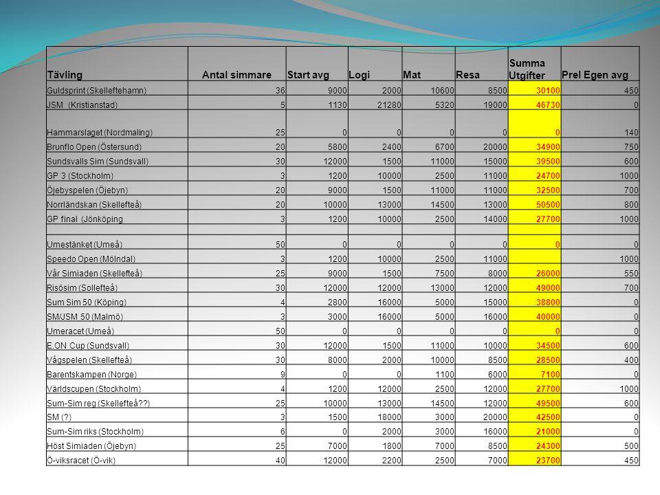 Tävling Antal simmareStart avgLogiMatResa Summa UtgifterPrel Egen avg Guldsprint (Skelleftehamn)369000200010600850030100450 JSM (Kristianstad)51130212