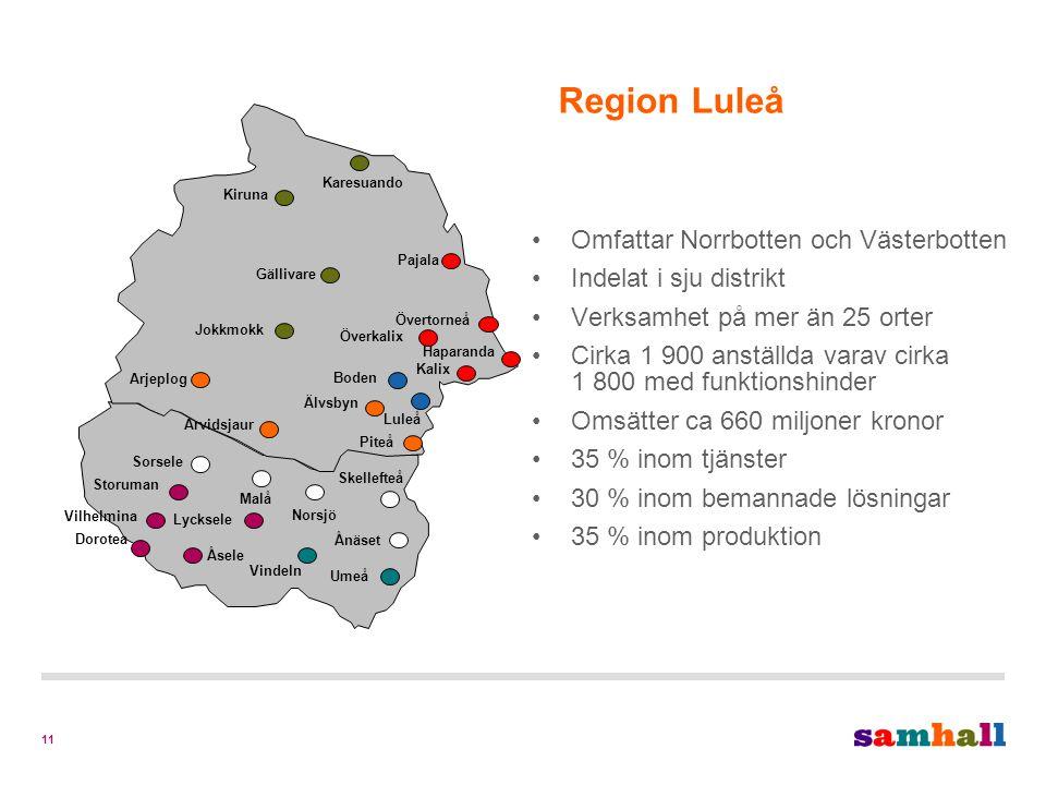 11 Region Luleå Omfattar Norrbotten och Västerbotten Indelat i sju distrikt Verksamhet på mer än 25 orter Cirka 1 900 anställda varav cirka 1 800 med funktionshinder Omsätter ca 660 miljoner kronor 35 % inom tjänster 30 % inom bemannade lösningar 35 % inom produktion Haparanda Storuman Vilhelmina Dorotea Skellefteå Ånäset Umeå Vindeln Norsjö Malå Lycksele Sorsele Åsele Karesuando Kiruna Gällivare Pajala Jokkmokk Arvidsjaur Överkalix Övertorneå Kalix Boden Älvsbyn Piteå Luleå Arjeplog