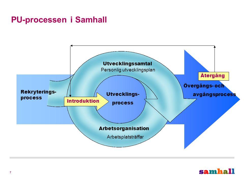 7 Introduktion Arbetsorganisation Arbetsplatsträffar Utvecklingssamtal Personlig utvecklingsplan Återgång Rekryterings- process Utvecklings- process Övergångs- och avgångsprocess PU-processen i Samhall