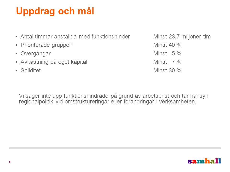 19 Distrikt Södra Västerbotten Cirka 230 medarbetare Finns i Umeå och VindelnVerksamhet Städ- och fastighetsservice Bemannade lösningar Äldreservice Monteringsarbeten Legoarbeten