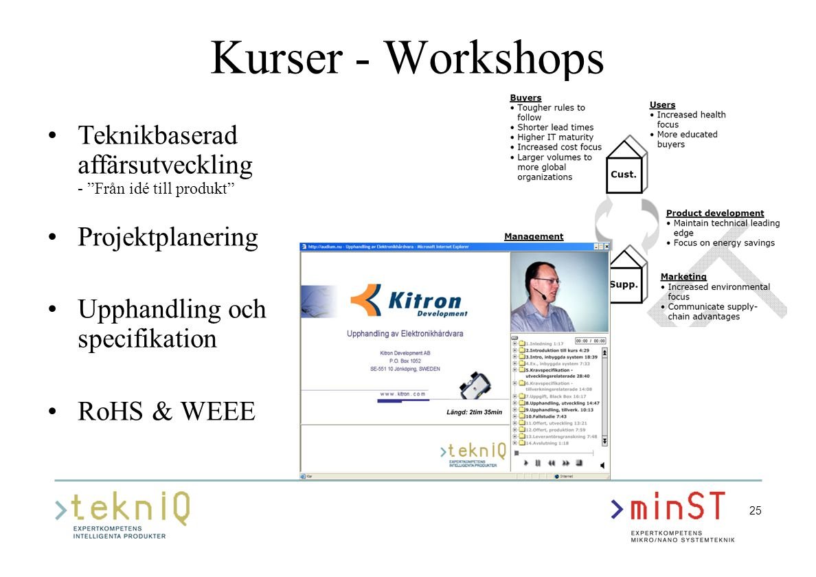 25 Kurser - Workshops Teknikbaserad affärsutveckling - Från idé till produkt Projektplanering Upphandling och specifikation RoHS & WEEE