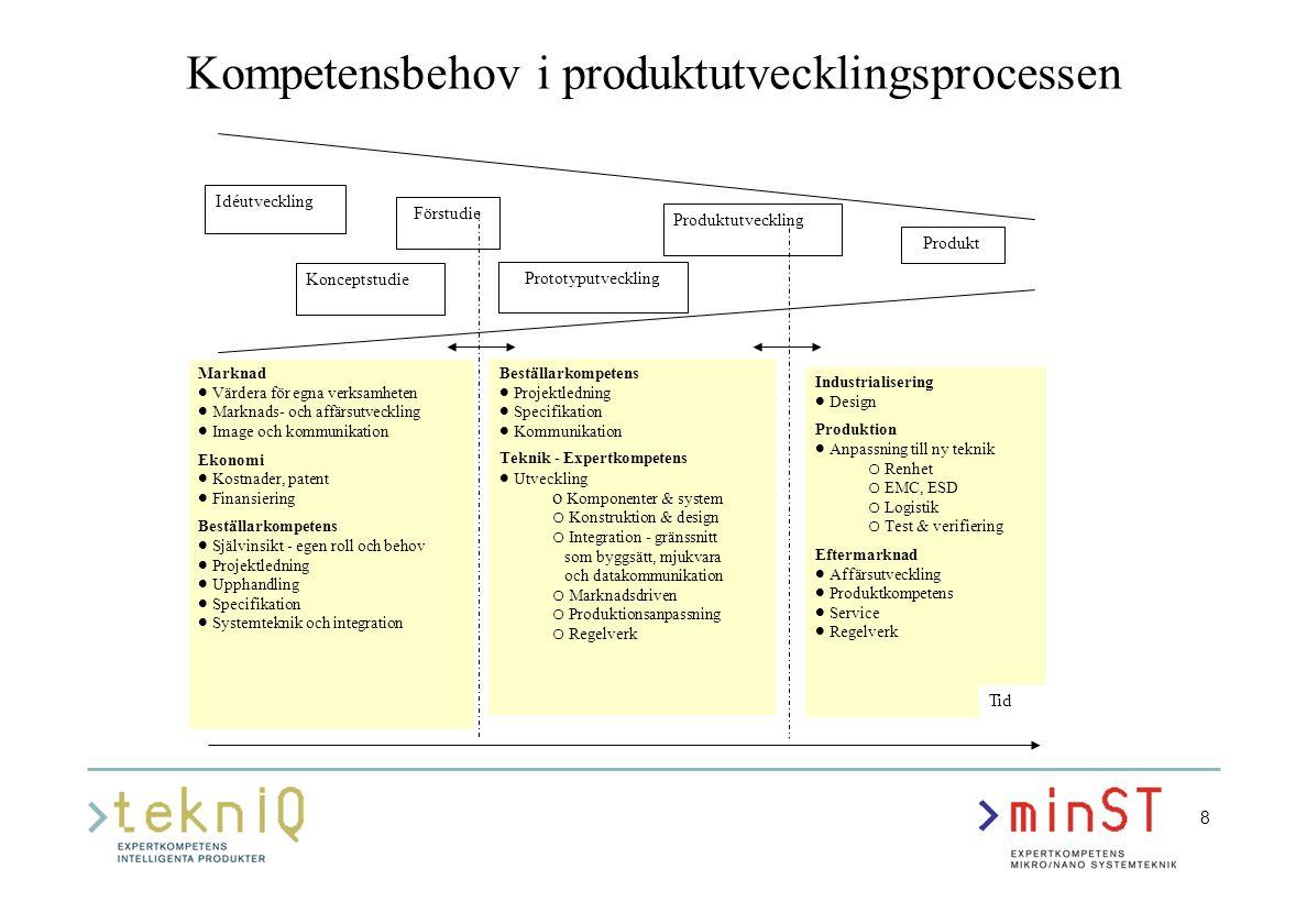 8 Idéutveckling Förstudie Konceptstudie Prototyputveckling Produktutveckling Produkt Marknad  Värdera för egna verksamheten  Marknads- och affärsutv