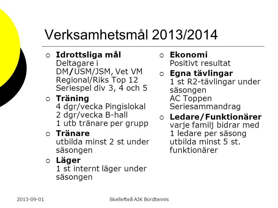 Verksamhetsplan 2013/2014  Tävlingsspel enligt fastlagd kalender  Seriespel med representationslag Div 3, 4 och 5  Egen tävling i Eddahallen  Klubbresa, 1 st under säsongen  Träningar: Träningsgrupper efter förmåga och talang  Interna läger för kompetensutveckling av tränare, ledare och spelare  Extern utbildning av tränare, ledare och funktionärer  Kick off vid säsongsstart  Årsmöte inkl Klubbmästerskap vid säsongsavslut 2013-09-01Skellefteå AIK Bordtennis