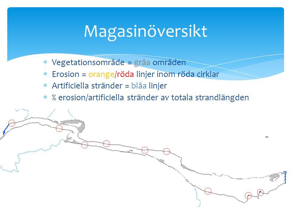 Magasinöversikt  Vegetationsområde = gråa områden  Erosion = orange/röda linjer inom röda cirklar  Artificiella stränder = blåa linjer  % erosion/