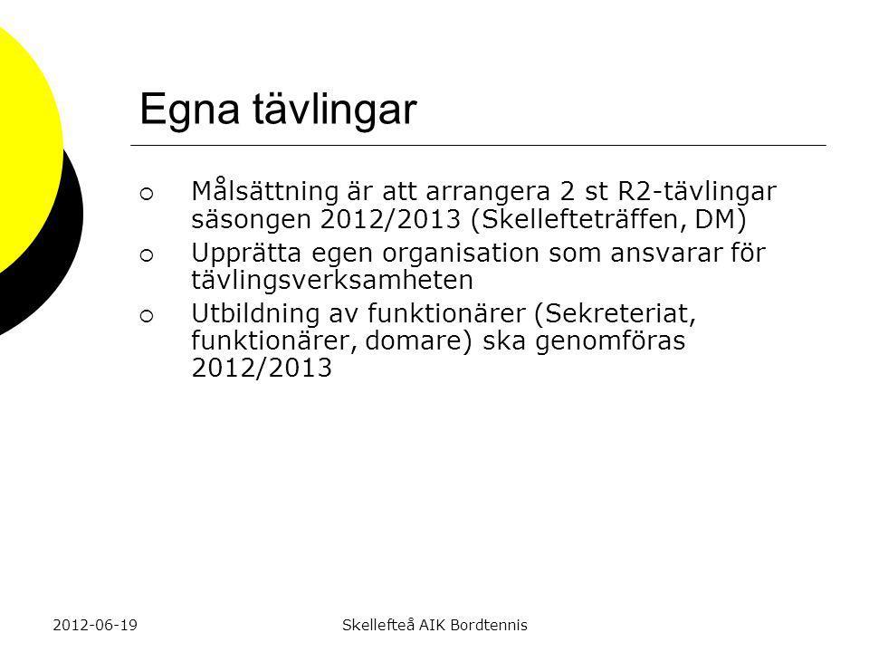 Egna tävlingar  Målsättning är att arrangera 2 st R2-tävlingar säsongen 2012/2013 (Skellefteträffen, DM)  Upprätta egen organisation som ansvarar för tävlingsverksamheten  Utbildning av funktionärer (Sekreteriat, funktionärer, domare) ska genomföras 2012/2013 2012-06-19Skellefteå AIK Bordtennis