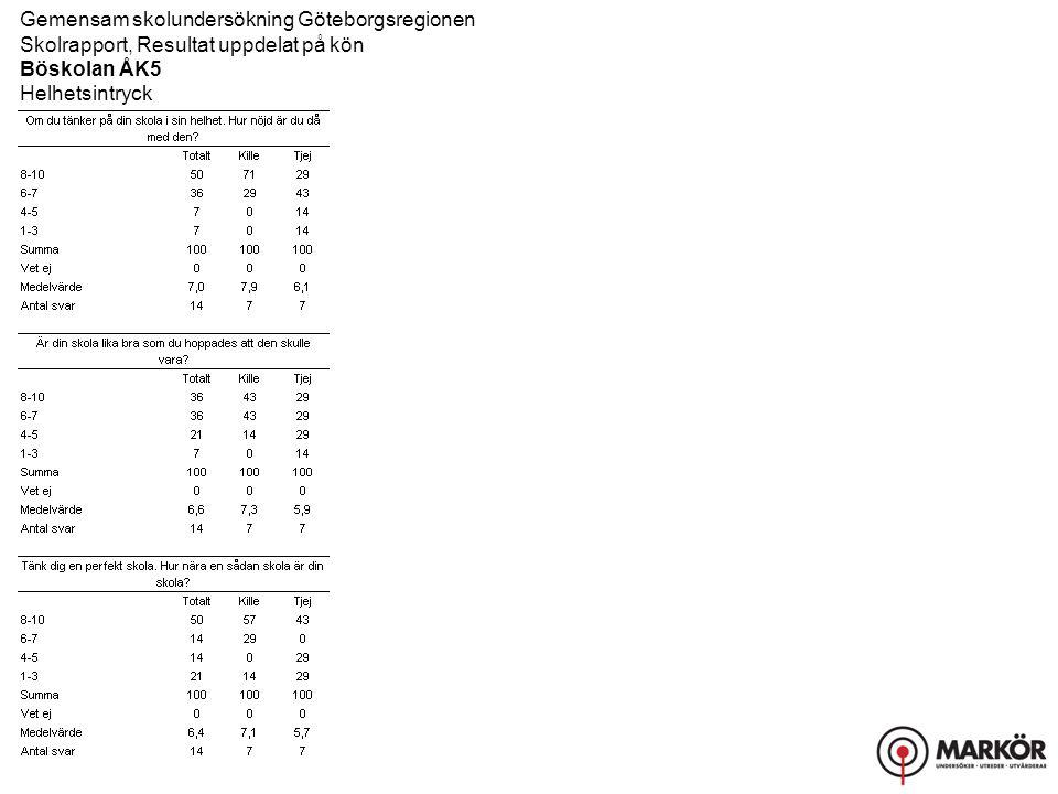 Gemensam skolundersökning Göteborgsregionen Skolrapport, Resultat uppdelat på kön Böskolan ÅK5 Helhetsintryck
