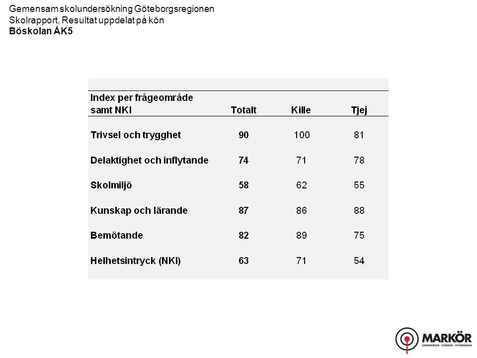 Gemensam skolundersökning Göteborgsregionen Skolrapport, Resultat uppdelat på kön Böskolan ÅK5 Trivsel och trygghet, Delaktighet och inflytande