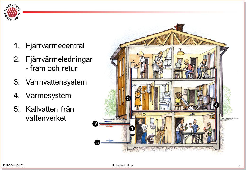 FVF/2001-04-23 4 Fv-heltenkelt.ppt 1.Fjärrvärmecentral 2.Fjärrvärmeledningar - fram och retur 3.Varmvattensystem 4.Värmesystem 5.Kallvatten från vatte