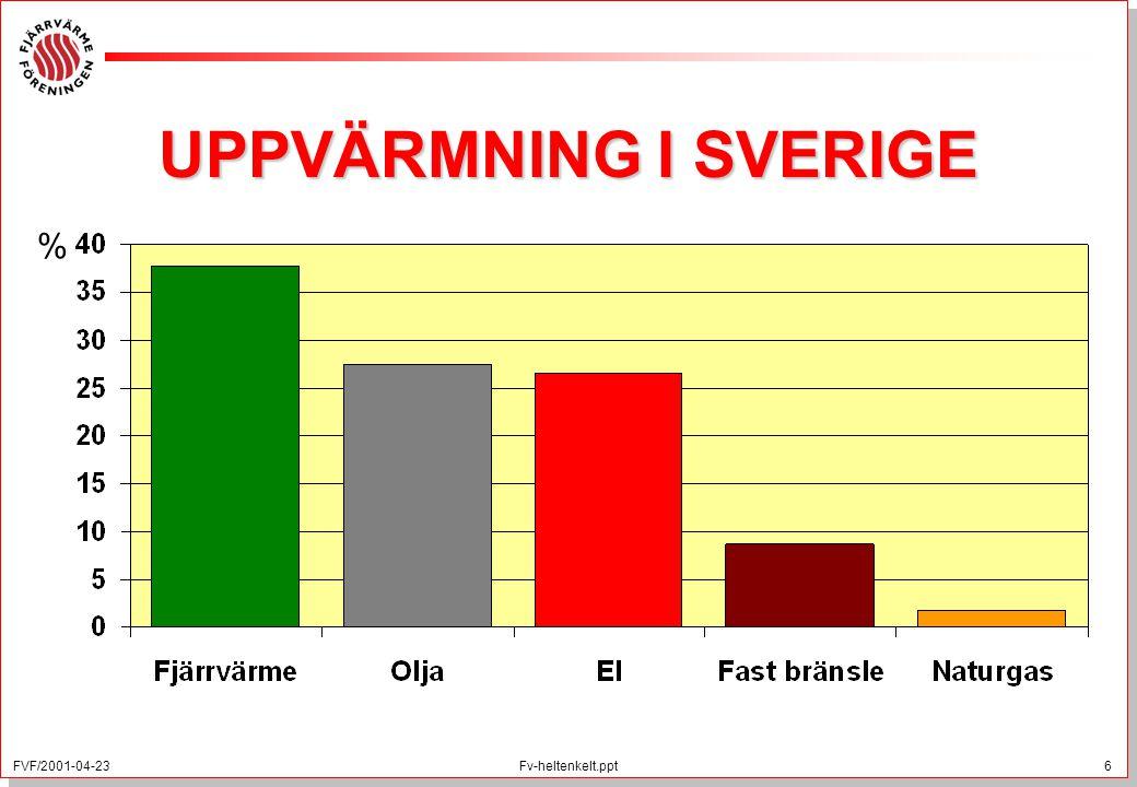 FVF/2001-04-23 6 Fv-heltenkelt.ppt UPPVÄRMNING I SVERIGE %