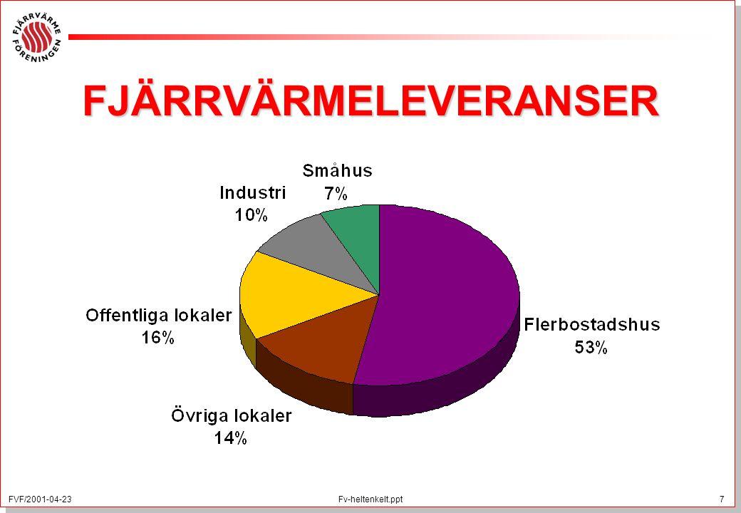 FVF/2001-04-23 7 Fv-heltenkelt.ppt FJÄRRVÄRMELEVERANSER