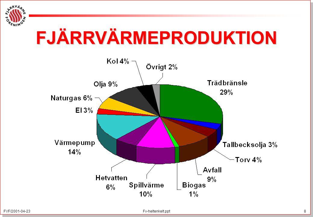 FVF/2001-04-23 8 Fv-heltenkelt.ppt FJÄRRVÄRMEPRODUKTION