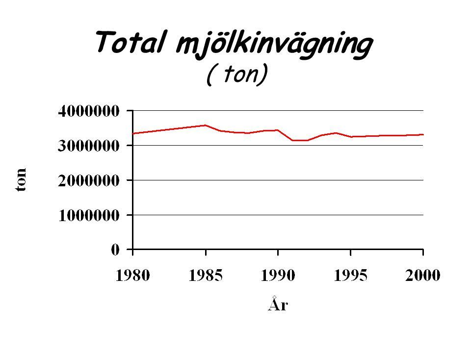 Total mjölkinvägning ( ton)