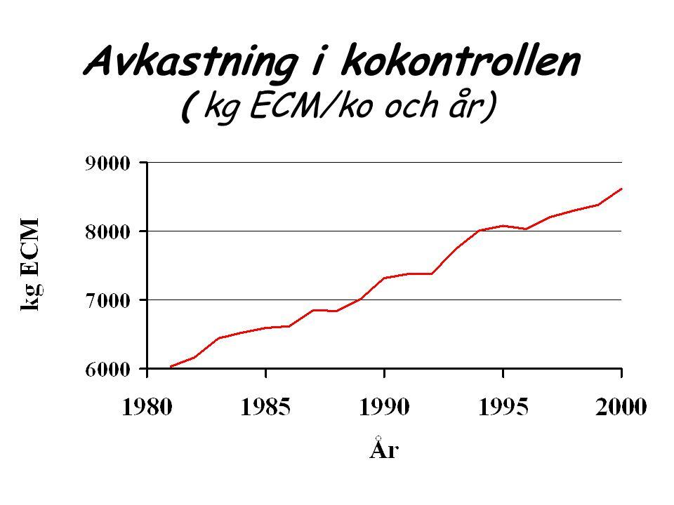 Tillverkade foderblandningar till mjölkkor (kg per kg levererad mjölk)