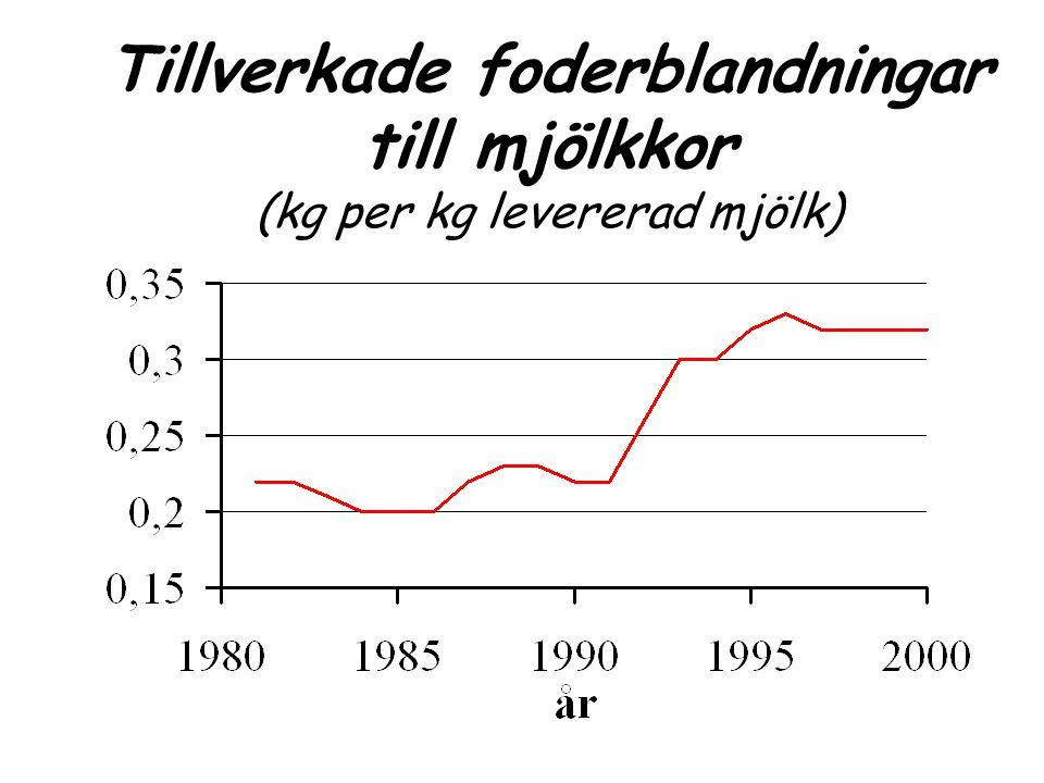 Ammoniakavgång Källa: Frank, Nilsson SSJ info nr 11 -98