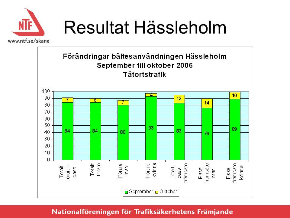 Resultat Hässleholm