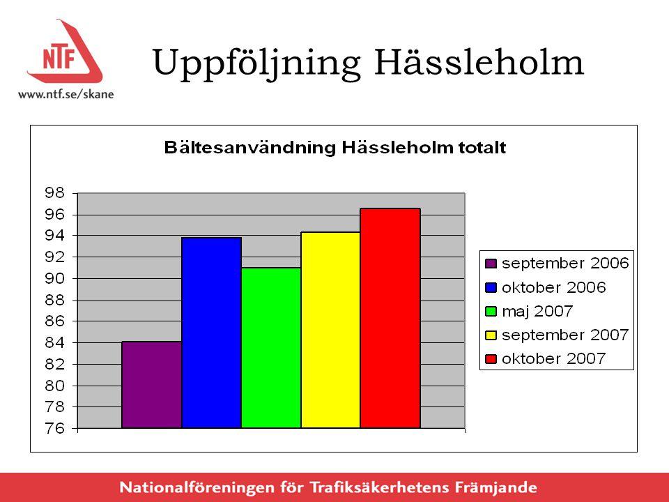 Uppföljning Hässleholm